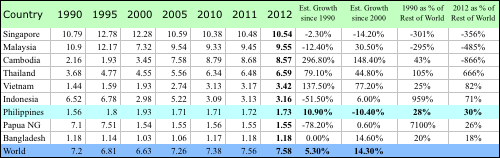 Table 5. GHG Emissions (in metric ton (Gg) CO2 equivalent) per capita