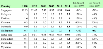 Table 2. CO2 Emissions (in tons CO2) per capita